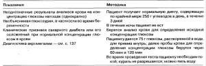 Показания к назначению и методика теста на толерантность к глюкозе