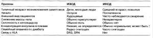 Глюкоза в крови, сахарный диабет I и II типа