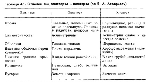 Анализ крови на описторхоз достоверность Справка 001-ГС у Крылатское