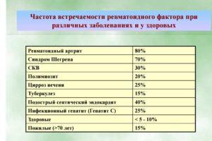 ревмофактор при различных заболеваниях
